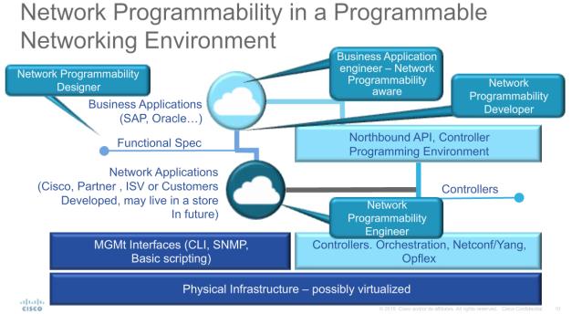 Programação da Rede com SDN