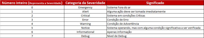 Tabela 2 - Categorias - Severity