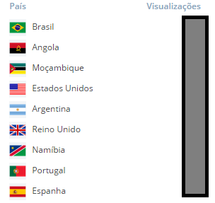 Lista e Países que já visitaram o Kambas do IP